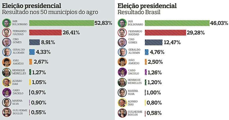 resultado-eleicao-presidente (Foto: Globo Rural)