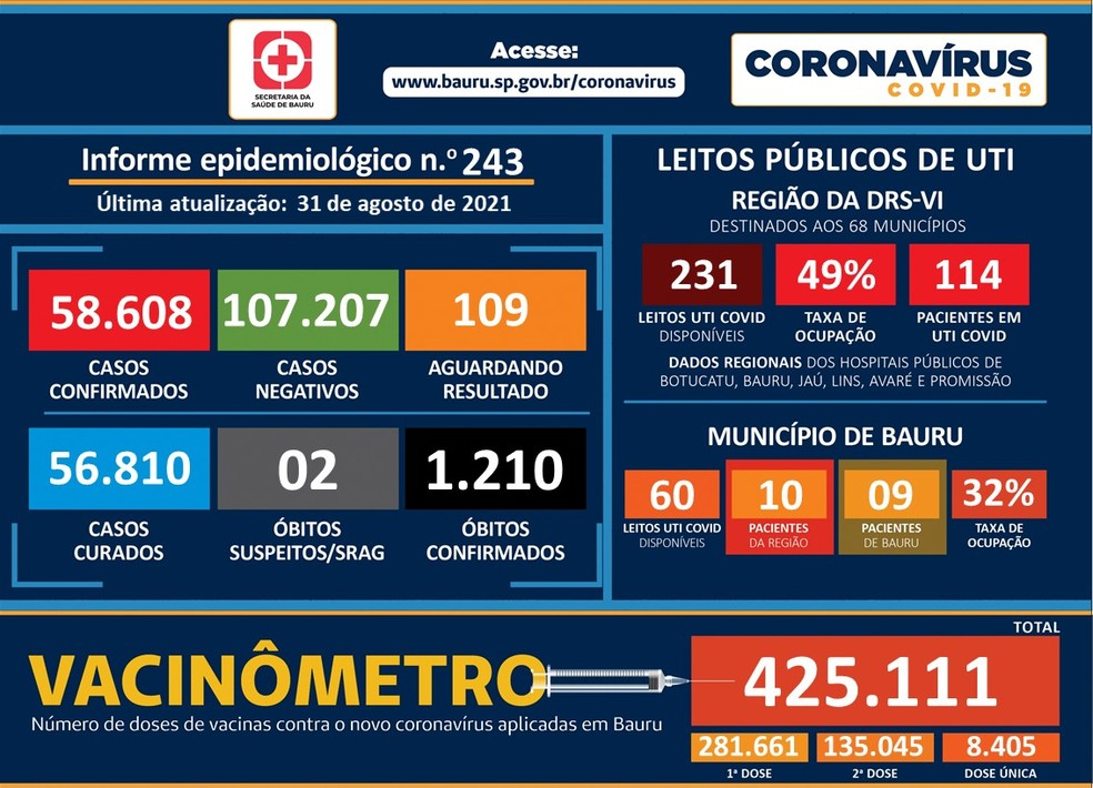 Bauru (SP) registra mais uma morte por Covid-19 — Foto: Prefeitura de Bauru/ Divulgação