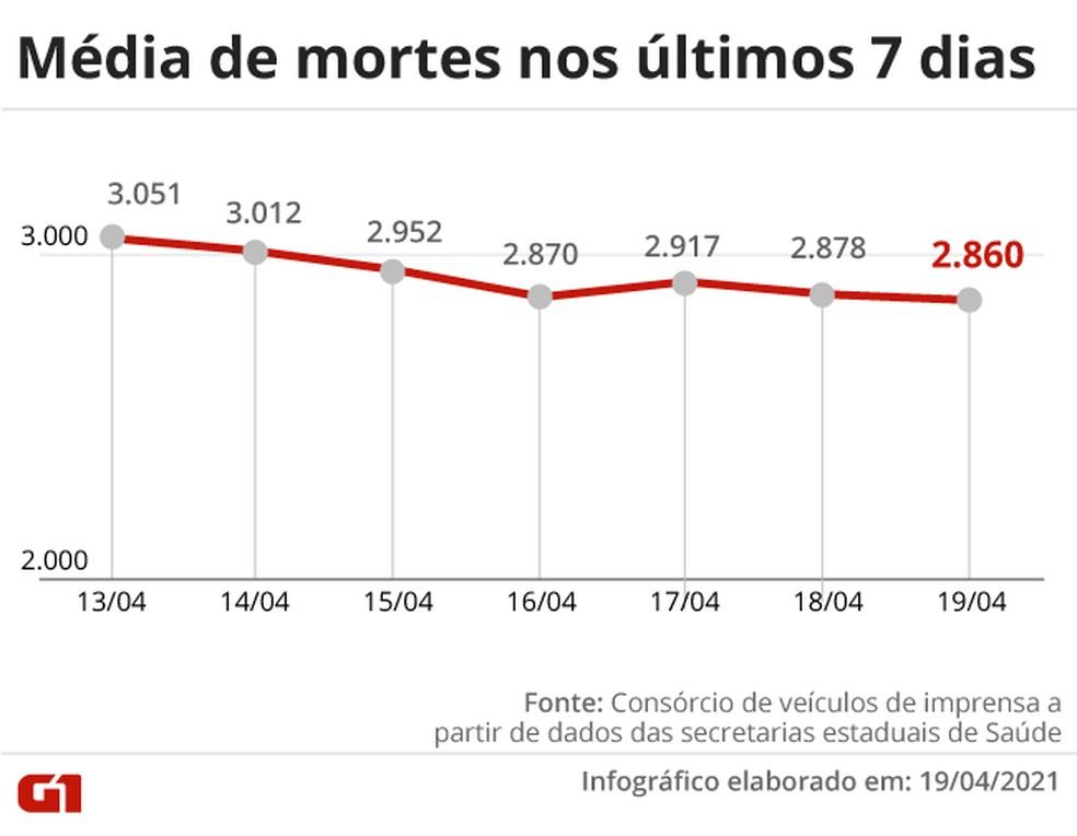 Média móvel de mortes nos últimos 7 dias — Foto: Arte G1