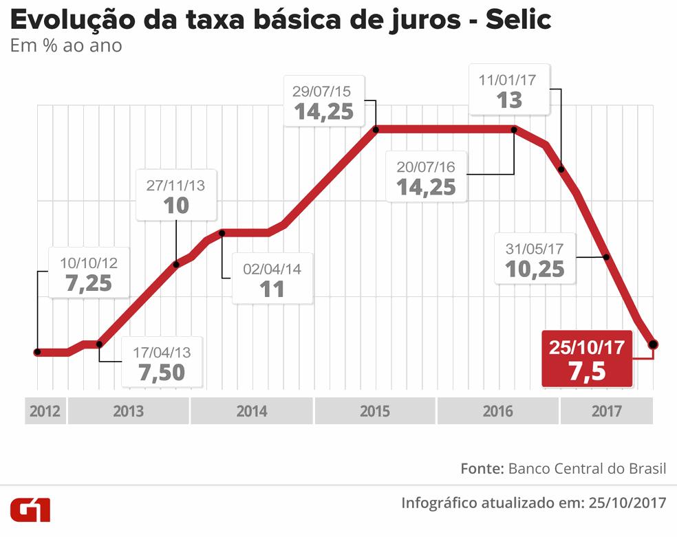 Copom reduz a taxa <a class='classtermo' href='http://www.contabeis.com.br/termos-contabeis/selic'>Selic</a> para 7,5% ao ano, corte de 0,75 ponto percentual (Foto: Arte/G1)
