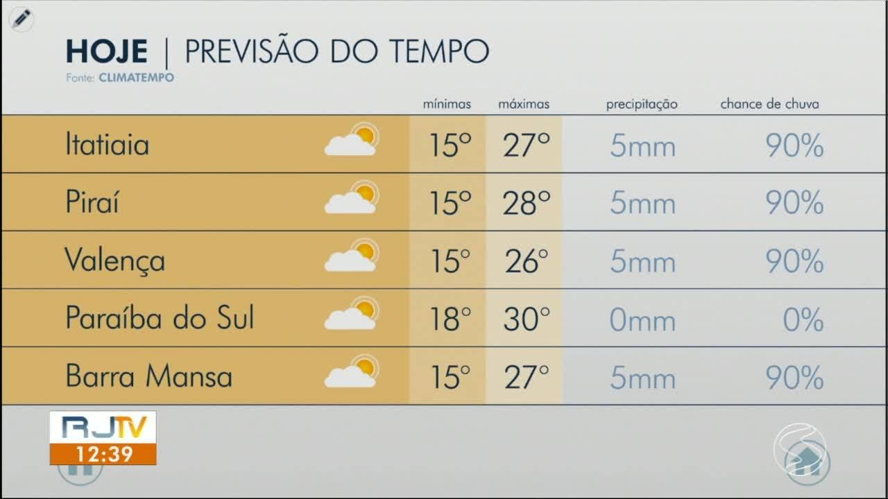 VÍDEOS: RJ1 TV Rio Sul de quinta-feira, 9 de julho