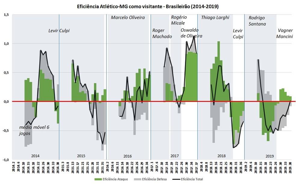 O predomínio do cinza abaixo da linha vermelha evidencia onde o trabalho de Sampaoli precisará ser mais intenso — Foto: Espião Estatístico/Bruno Imaizumi