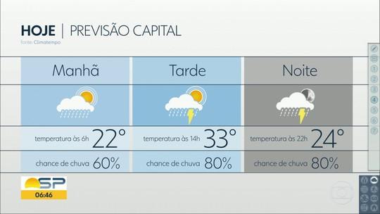 Após dia mais quente do ano, SP tem chuva e calor até o final da semana