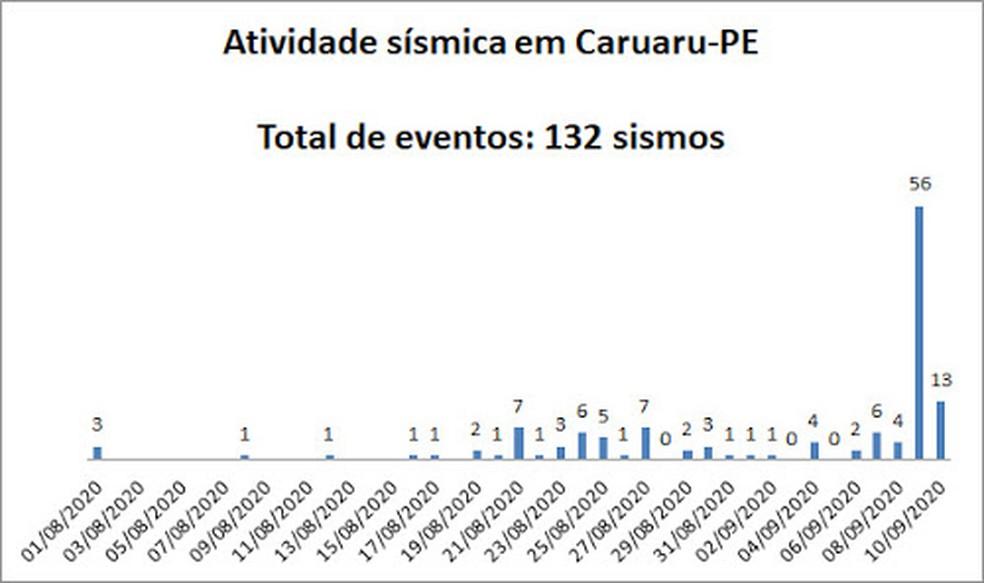 Histograma da atividade sísmica em Caruaru — Foto: LabSis/UFRN/Divulgação