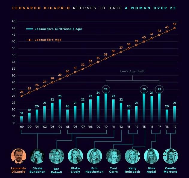 O infográfico apresentando os vários relacionamentos do ator Leonardo DiCaprio ao longo dos últimos 20 anos (Foto: Reprodução)
