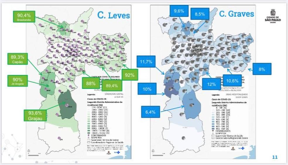 Proporção de casos leves e graves em relação ao total de casos de Covid-19 por distrito da cidade de São Paulo — Foto: Reprodução/Prefeitura de São Paulo
