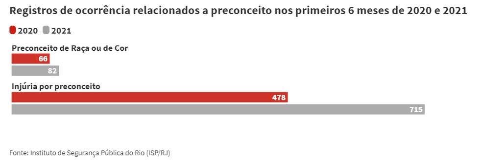 Registros de delitos relacionados a preconceito no Estado do Rio crescem 46,5% no primeiro semestre de 2021 — Foto: Reprodução