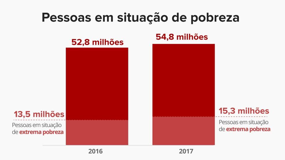 Aumenta a pobreza no Brail — Foto: Infografia: Juliane Monteiro/ G1