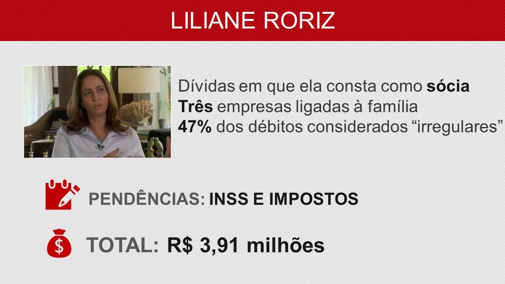 Veja os débitos relacionados a Liliane Roriz (Foto: Arte/G1)