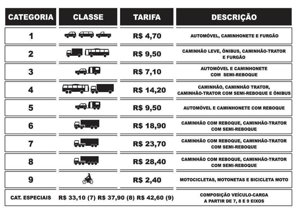 Tabela com os novos valores do pedágio da BA-093, administrada pela CBNorte — Foto: Divulgação/CBNorte