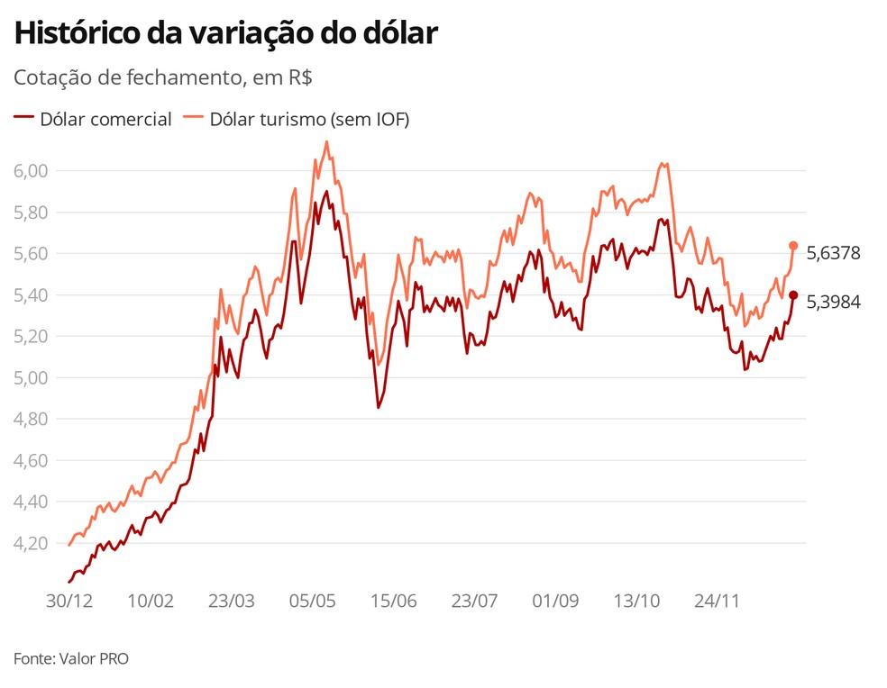 Histórico da variação do do dólar — Foto: Economia G1