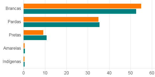 Gráfico de candidaturas por cor (Foto: TSE via BBC)