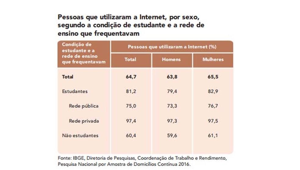 Enquanto isso, quase a totalidade dos alunos de escolas privadas usam a rede — Foto: Divulgação/ IBGE