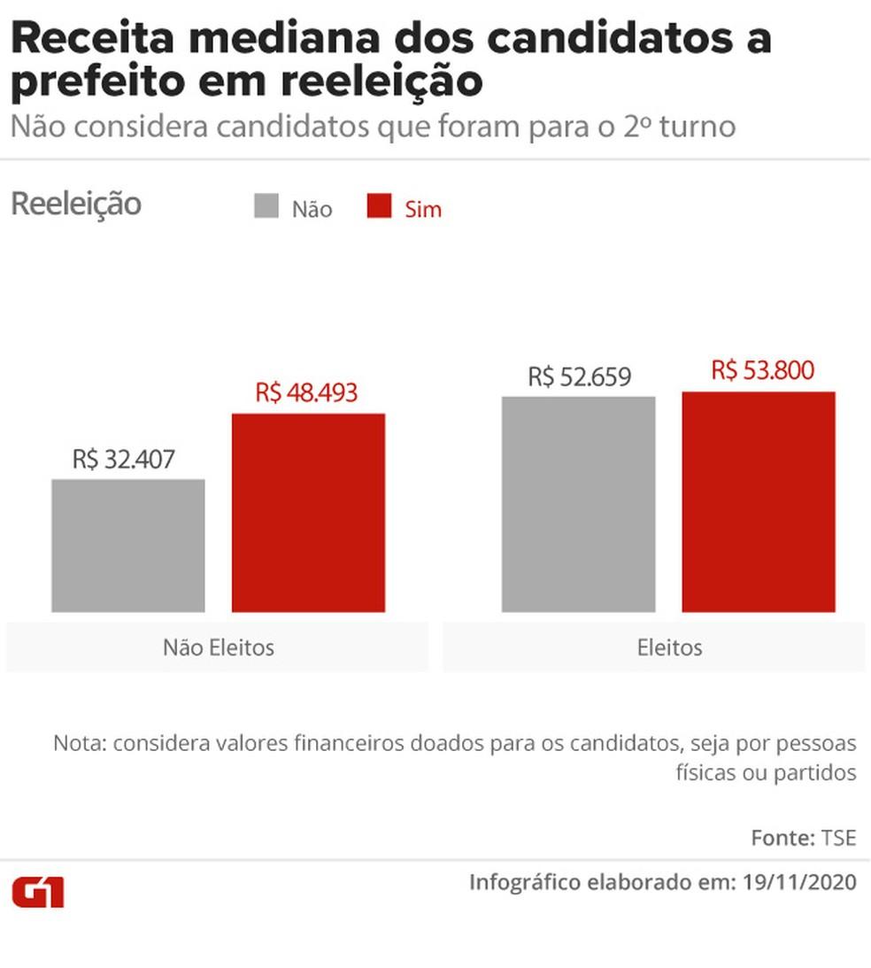 Receita dos candidatos a prefeito em situação ou não de reeleição — Foto: Aparecido Gonçalves/G1