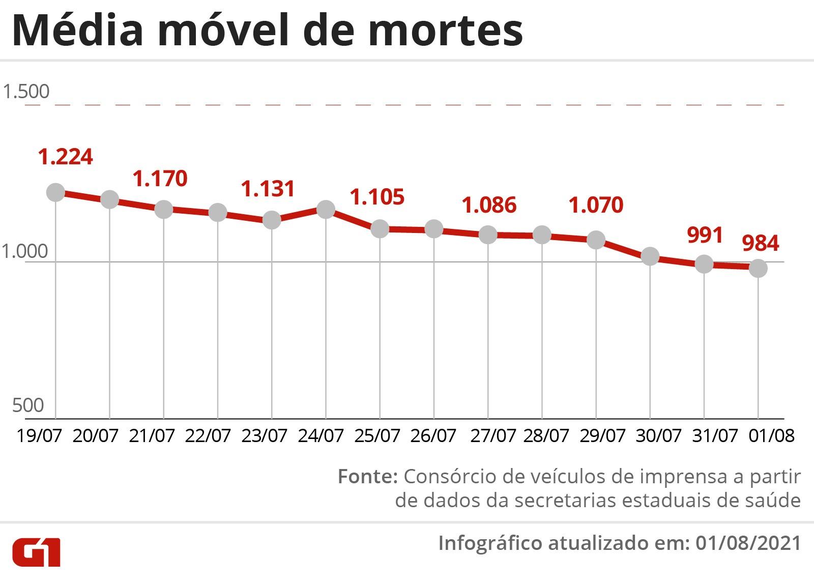 Brasil tem 449 mortes por Covid-19 em 24 horas; só RJ tem tendência de alta em óbitos