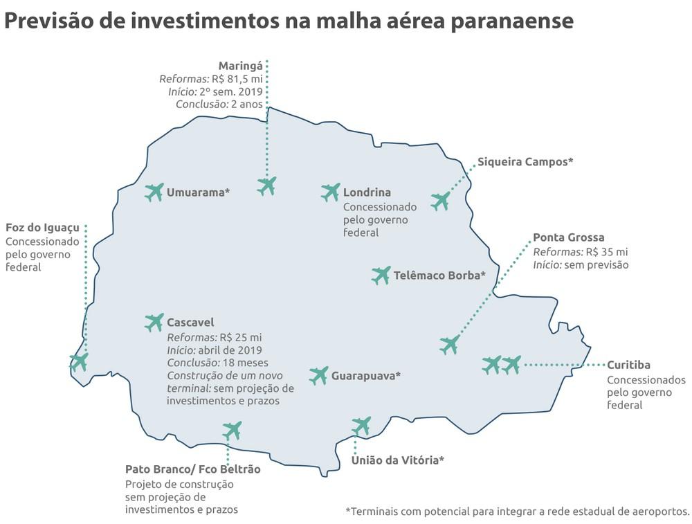 Malha aérea do Paraná recebe investimentos públicos. Objetivo é aumentar o interesse de empresas e melhorar transporte de executivos, com mais opções de voos para diferentes regiões — Foto: Sistema Fiep