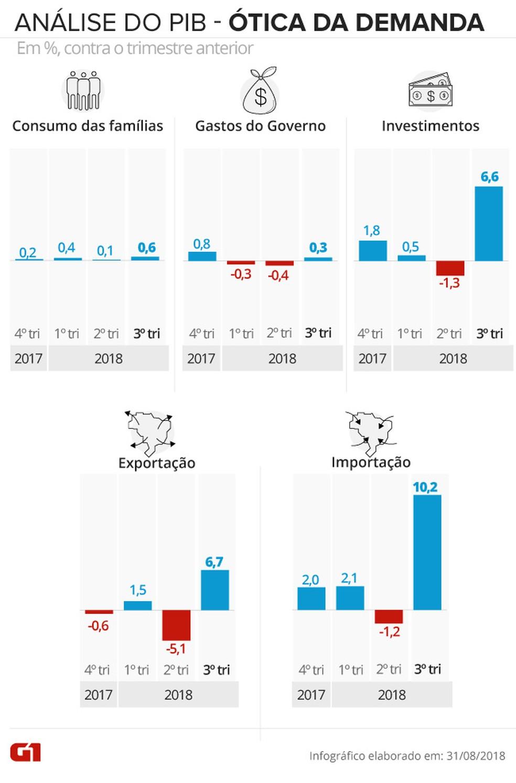 Variação do PIB trimestre contra trimestre pela ótica da demanda — Foto: Karina Almeida/G1
