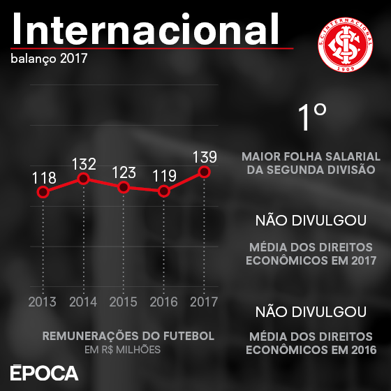 As finanças do Internacional em 2017 (Foto: ÉPOCA)