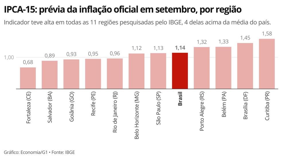 Alta de preços foi registrada em todas as áreas pesquisadas pelo IBGE para cálculo da prévia da inflação — Foto: Economia/G1