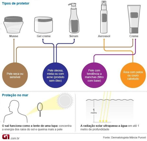 Bem Estar - Infográfico Protetor Solar (Foto: Arte/G1)
