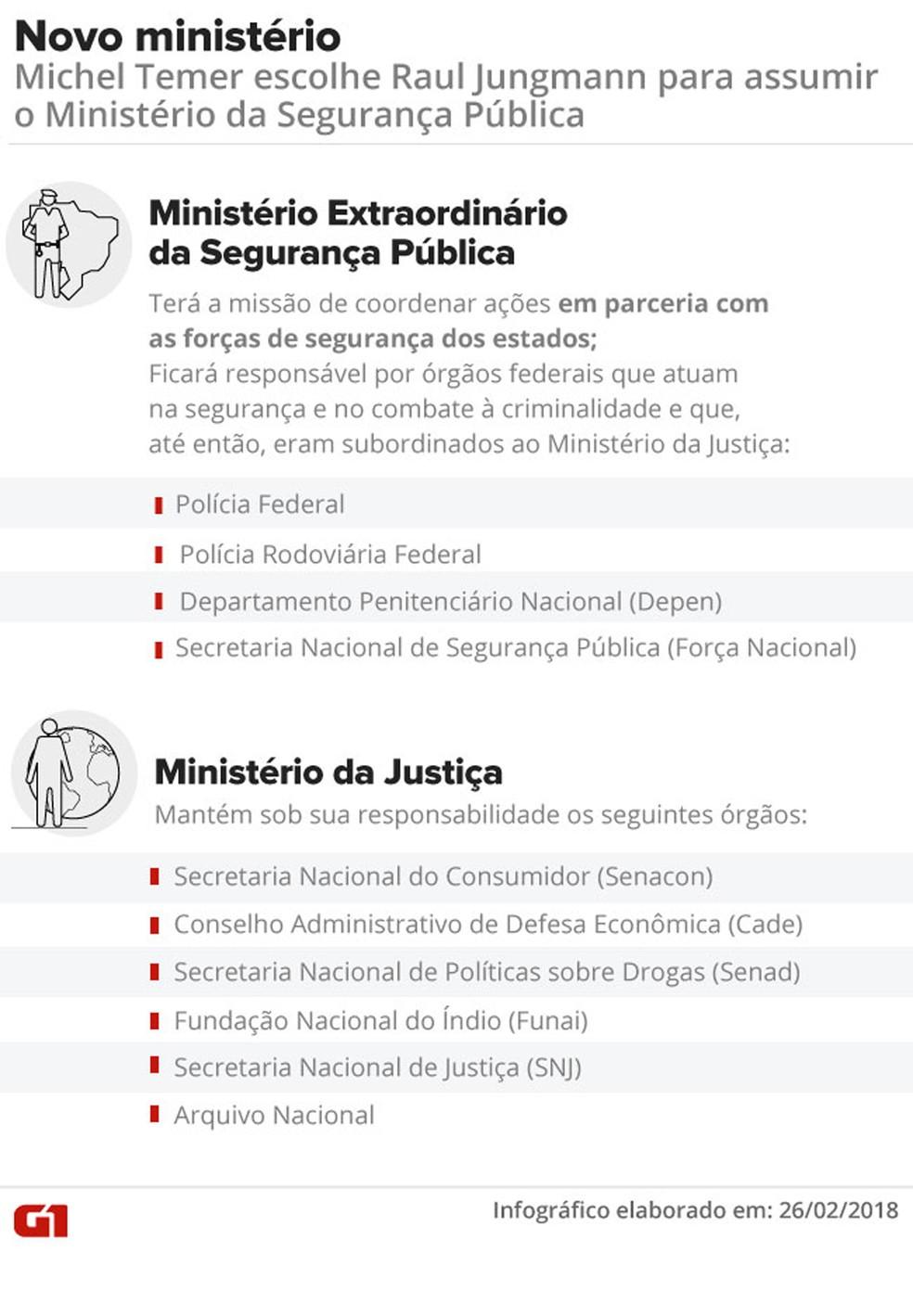A estrutura do novo ministério da Segurança Pública (Foto: Arte/G1)