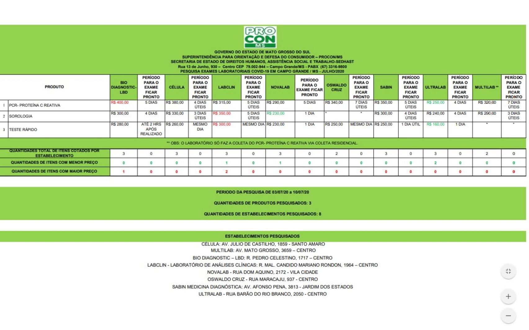 Pesquisa do Procon aponta diferença de até 87,50% em preços de testes para Covid-19 em Campo Grande