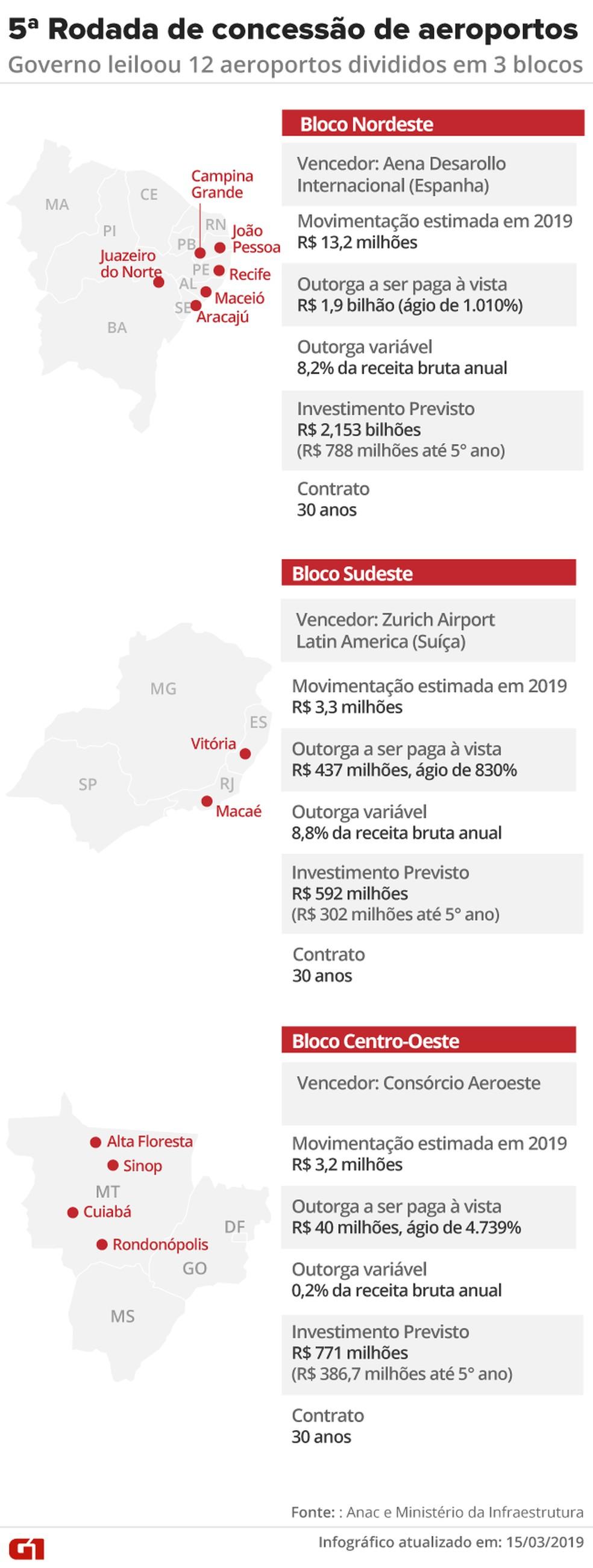 Resultado da 5ª rodada de leilão de aeroportos - 12  — Foto: Arte/G1