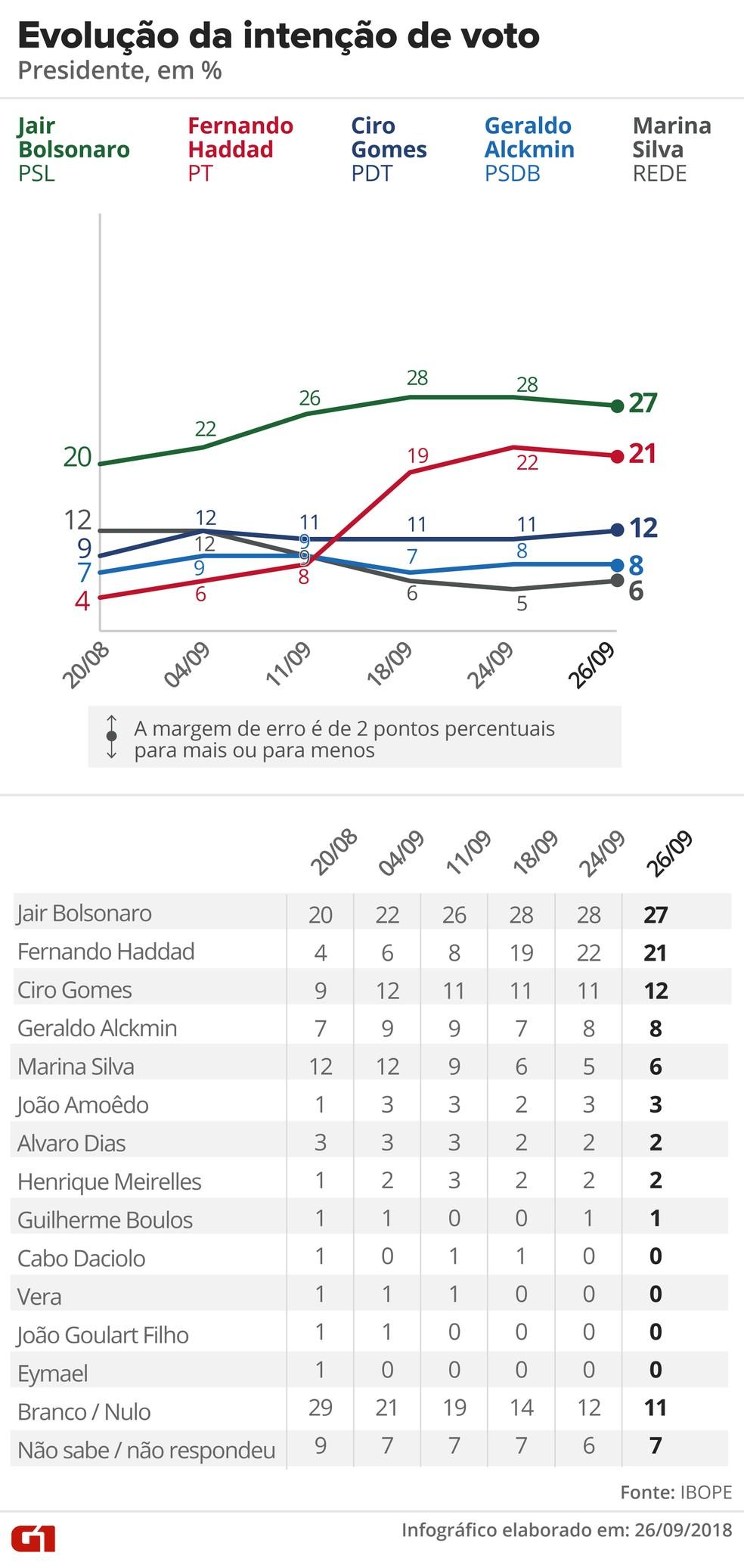 Pesquisa Ibope - 26 de setembro - Evolução da intenção de voto para presidente — Foto: Arte/G1