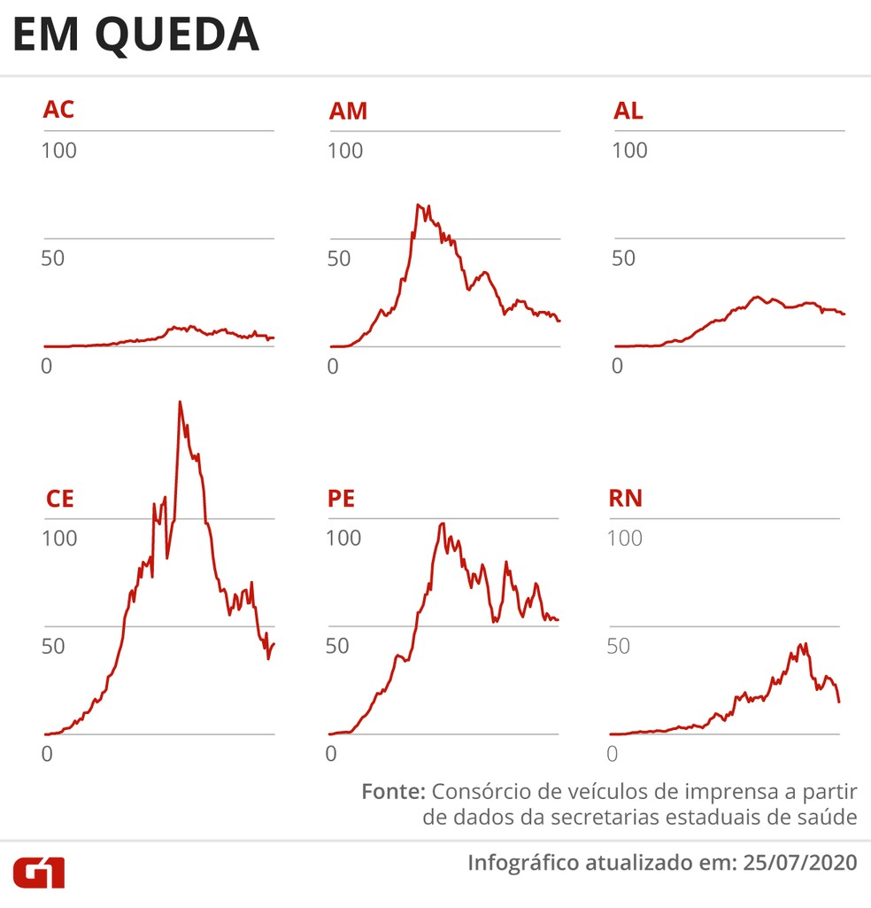 Estados com média móvel de mortes em queda em 25 de julho — Foto: Guilherme Pinheiro/ G1