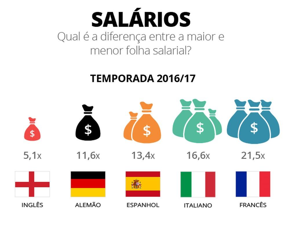 Onde há menor disparidade dos salários? (Foto: Infografia)