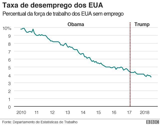 Taxa de desemprego Trump (Foto: BBC News Brasil)