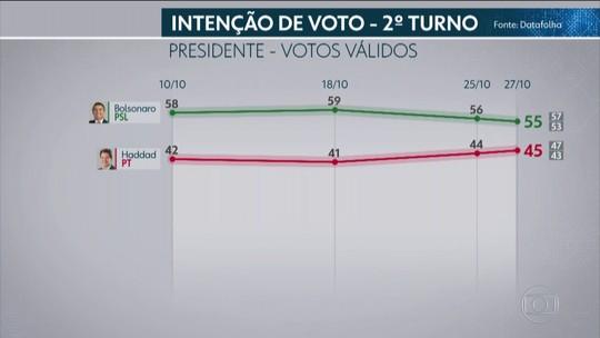 Datafolha para presidente, votos válidos: Bolsonaro, 55%; Haddad, 45%