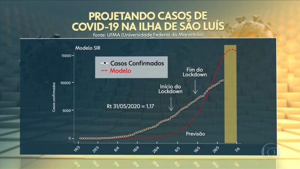 Gráfico mostra a tendência de aumento de casos de Covid-19 na Grande São Luís — Foto: Reprodução/TV Globo