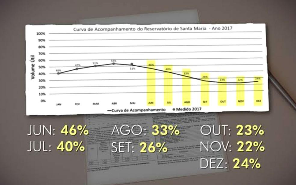 Curva de acompanhamento do nível do reservatório de Santa Maria, em Brasília, até dezembro (Foto: TV Globo/Reprodução)