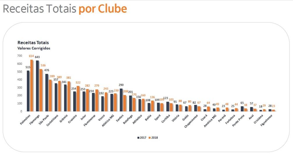 Ranking de receitas dos clubes brasileiros — Foto: Reprodução