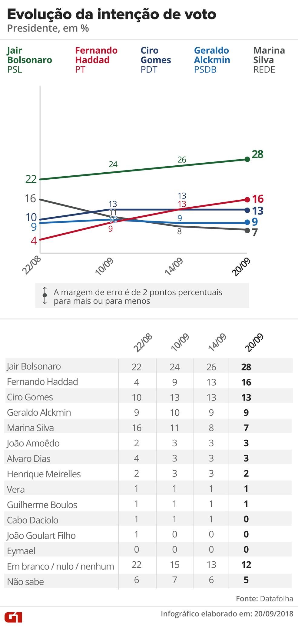 Datafolha - 20 de setembro - evolução da intenção de voto para presidente — Foto: Arte/G1