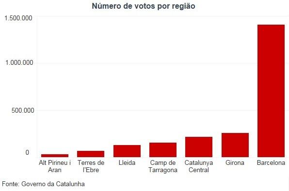Votos por regiao