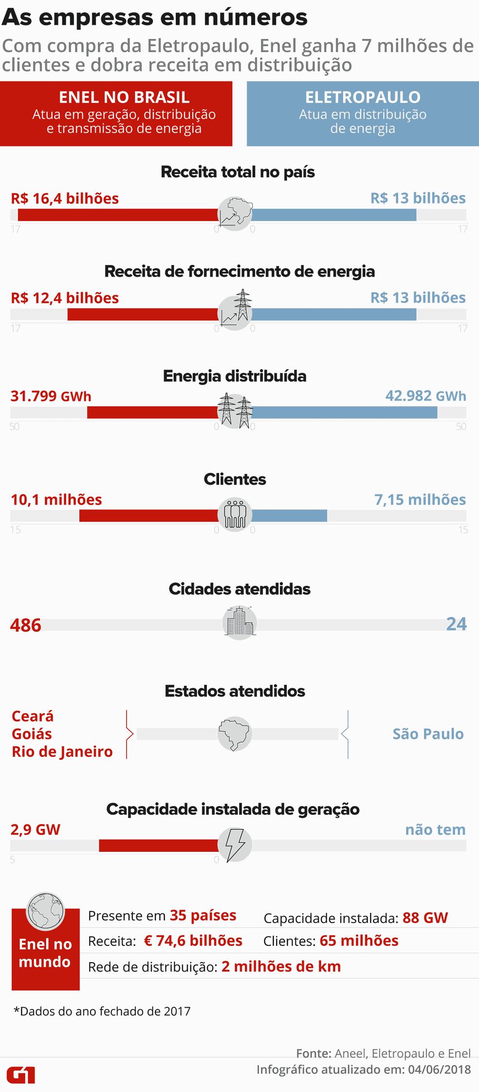 O tamanho da Enel e da Eletropaulo em número de clientes, energia distribuída e receita (Foto: Claudia Peixoto/Arte G1)