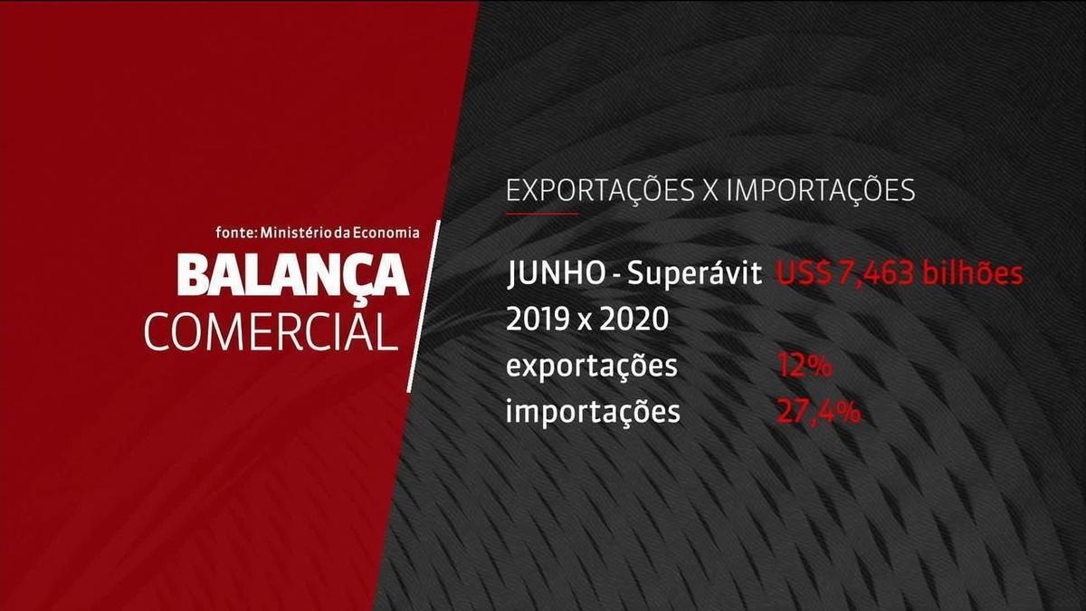 57% das empresas exportadoras sofreram efeitos negativos da crise do coronavírus, aponta CNI – G1
