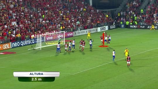No detalhe: Réver chega a 2,50m ao cabecear para fazer gol do Flamengo