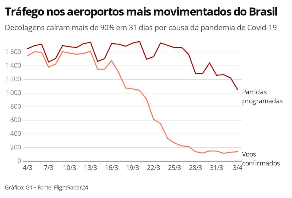 GRÁFICO - Tráfego nos 10 aeroportos mais movimentados do Brasil — Foto: G1 Mundo via FlightRadar24