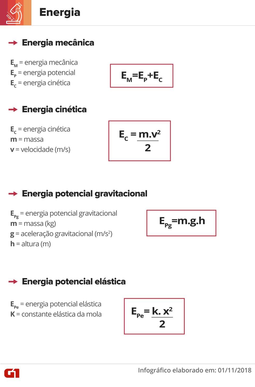 Equações de energia — Foto: Juliane Souza/G1