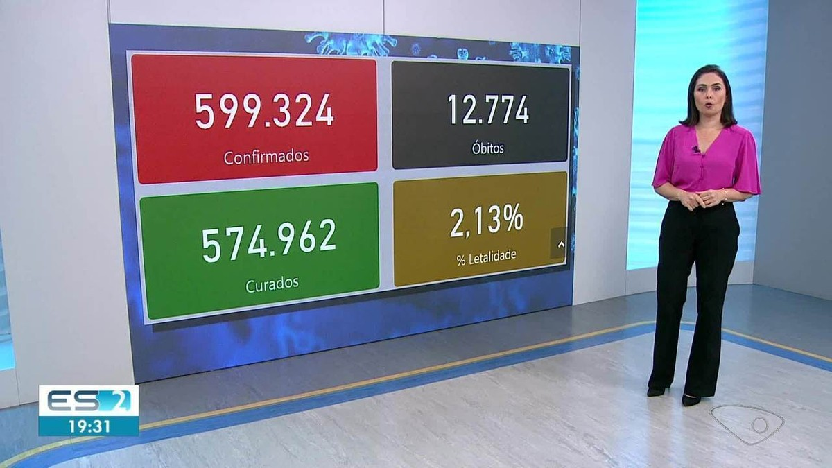 ES chega a 12.774 mortes e 599.324 casos confirmados de Covid-19