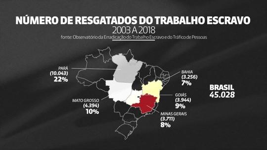 Em 15 anos, 45 mil pessoas foram resgatadas em trabalho escravo no Brasil