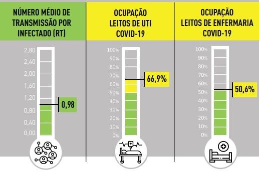 Minas tem mais de 9 mil casos de Covid-19 em 24 horas e ultrapassa 18 mil mortes