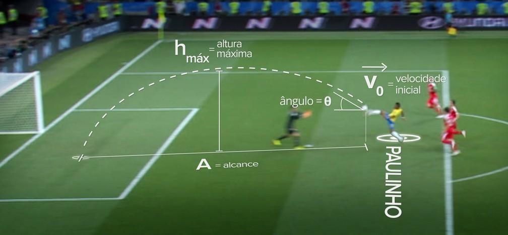 Esquema mostra os conceitos de física ligados ao lançamento oblíquo feito pelo chute do Paulinho no jogo do Brasil contra a Sérvia, na primeira fase da Copa do Mundo (Foto: Igor Estrella/G1)
