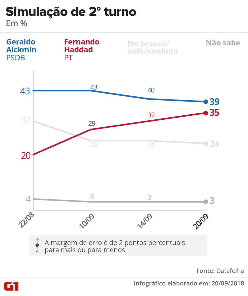Datafolha - 20 de setembro - simulação de segundo turno entre Alckmin e Haddad — Foto: Arte/G1