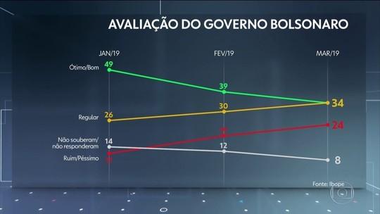 Governo Bolsonaro é aprovado por 34% e reprovado por 24%, diz Ibope