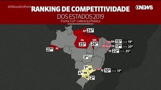 SP, SC e DF lideram ranking de competitividade dos estados