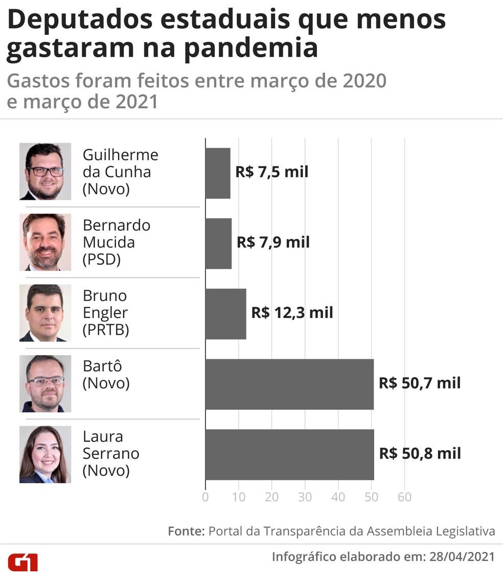 G1 mapeou os deputados estaduais que mais gastaram menos ao longo do período da pandemia — Foto: Arte G1